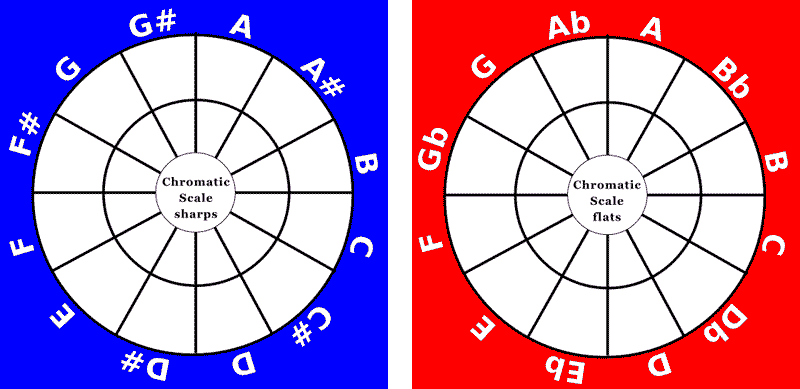 You are currently viewing Chromatic Scale Notes For Guitar: Definition & Scale Shapes