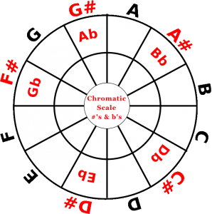 Chromatic scale wheel with enharmonic equivalents
