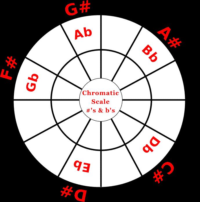 Chromatic scale wheel with enharmonic equivalents