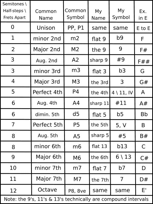 Music intervals identification chart
