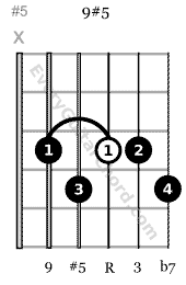 9#5 guitar chord root on 3rd string
