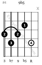 9♭5 guitar chord 2nd string root, 6th string bass