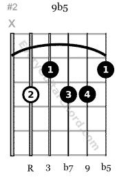 9♭5 guitar chord 5th string root