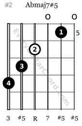 Abmaj7#5 guitar chord 4th string root, 6th string bass