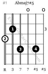 Ab augmented major 7th chord 6th string root