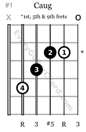 C augmented chord 5th string root