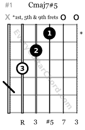 Cmaj7#5 chord which can be played on the 1st, 5th & 9th frets