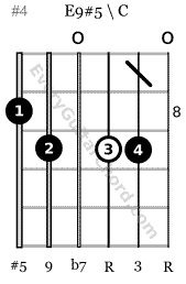 E9#5 guitar chord 8th position root on 3rd string