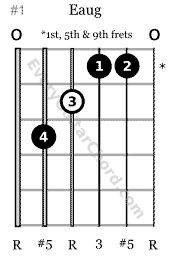 E augmented guitar chord root 6 played at the 1st, 5th & 9th frets