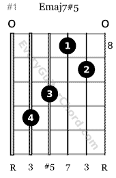 Emaj7#5 guitar chord root 6 position 8