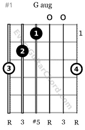 G augmented triad 6th string root 1st position