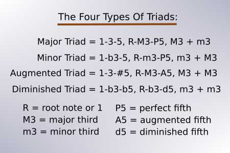 The four triads
