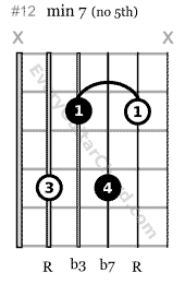 minor 7 chord shell voicing 5th string root