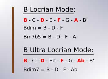 Intervals of the B Locrian and B Ultra Locrian modes