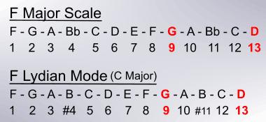 maj9 and maj13 chord extensions for an Fmaj7 chord