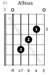 A9sus guitar chord 3rd position