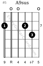 A9sus guitar chord 7th position