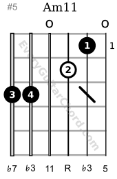 Am11 guitar chord 1st position