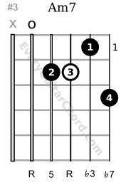 Am7 guitar chord 1st position 2nd variation