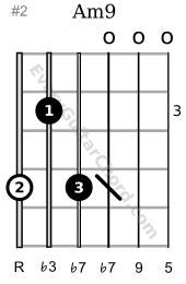 Am9 guitar chord 3rd position