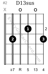 D13sus guitar chord 2nd position