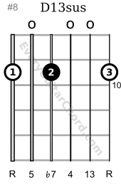 D13sus guitar chord 10th position