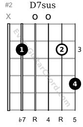 D7sus4 guitar chord 3rd position
