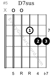 D7sus guitar chord 7th position