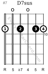 D7sus guitar chord 10th position