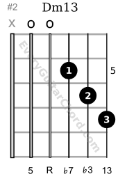 Dm13 guitar chord 5th position