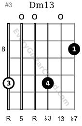 Dm13 guitar chord 8th position