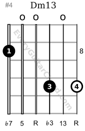 Dm13 guitar chord 8th position variation
