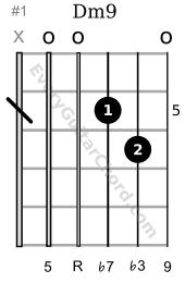 Dm9 guitar chord 5th position