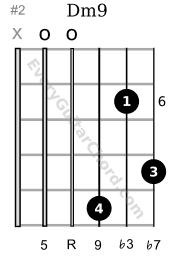 Dm9 guitar chord 6th position