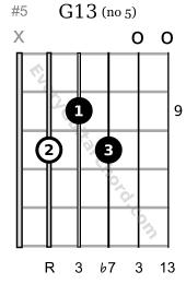 G13 guitar chord 9th position