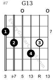 G13 guitar chord 7th position