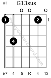 suspended 13th chords: G13sus guitar chord 1st position