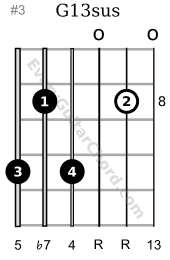 G13sus guitar chord 8th position