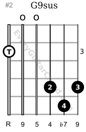 G9sus guitar chord 3rd position