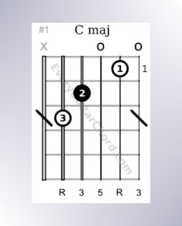 Open C major chords