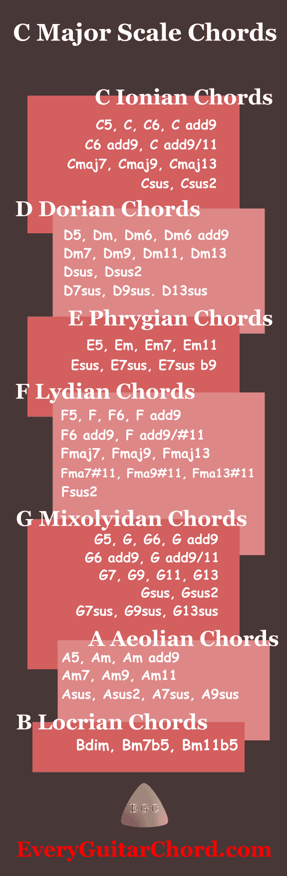 C major scale chords infographic