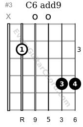 C6 add9 guitar chord 3rd position