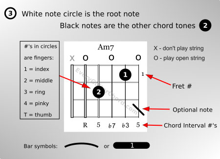 Explanation of the symbols used on my chord blocks