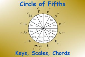 Circle Of Fifths: Fundamental Music Theory