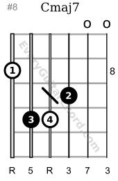 Cmaj7 chord 8th position