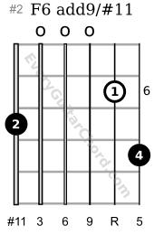 F6 add9/#11 6th position