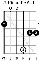 F6 add9 sharp 11 7th position