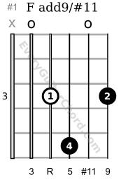 F add9/#11 3rd position