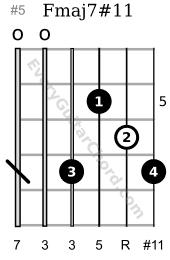 Fmaj7#11 Lydian chord 5th position
