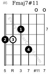 Fmaj7#11 Lydian chord 7th position